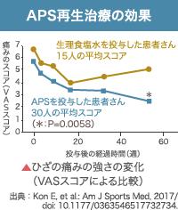 APS再生治療の効果: 生理食塩水を投与した患者さん15人の平均スコア | ▲ひざの痛みの強さの変化(VASスコアによる比較) | 出典:Kon E, et al.: Am J Sports Med, 2017/doi: 10.1177/0363546517732734.